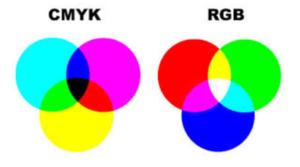 CMYK und RGB